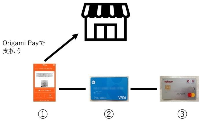 Origami Pay ポイントを三重取り 四重取りする方法